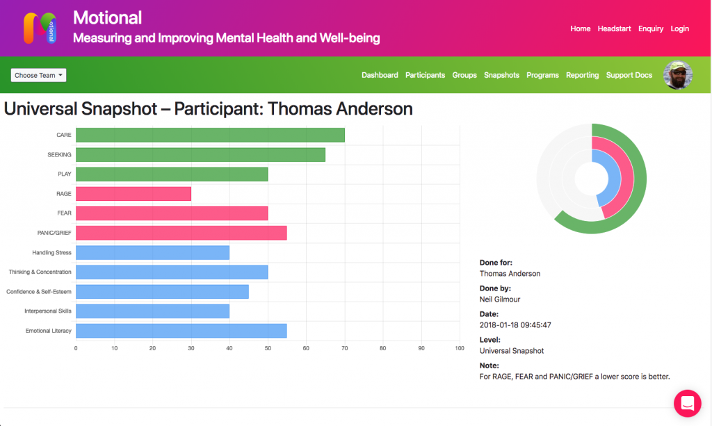 This screen shot shows the results page for a Snapshot. There's a colour-coded horizontal bar graph with scores for each system, and a smaller circular gauge showing the summary scores.