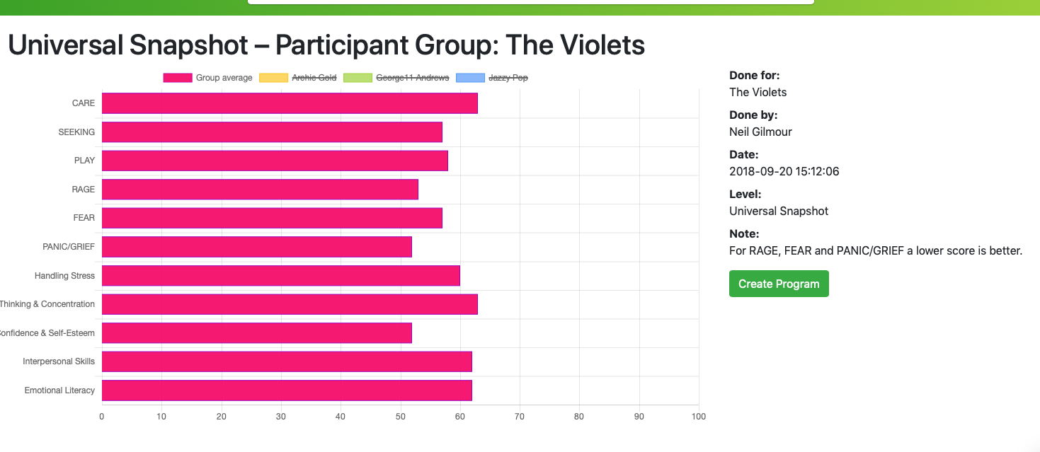 Group Snapshot Results - Graph
